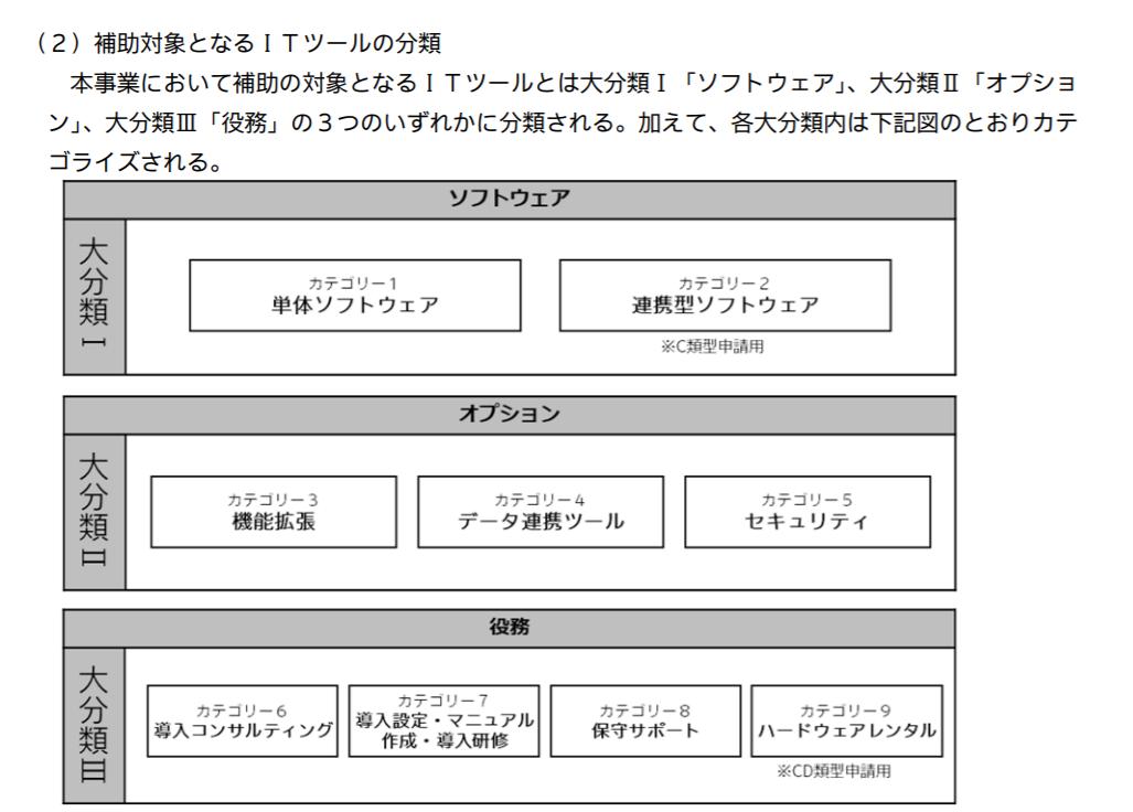 ITツール分類