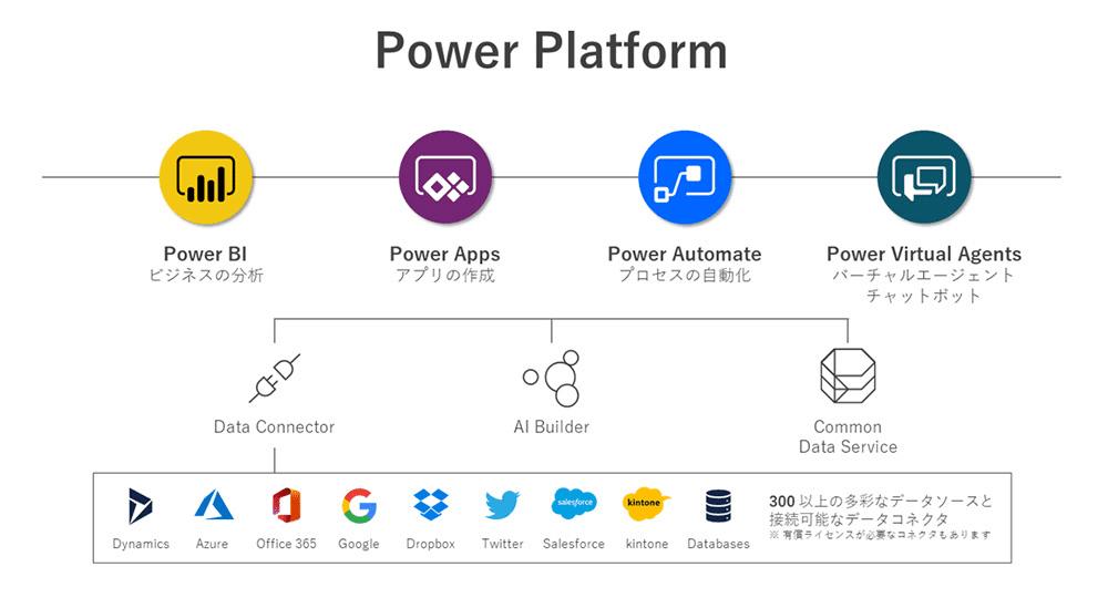 PowerPlatform全体像